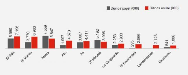 Papel al digital, cambian audiencias