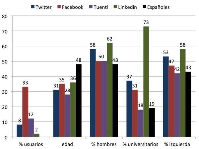 redes_sociales-politica_EDIIMA20121223_0211_5