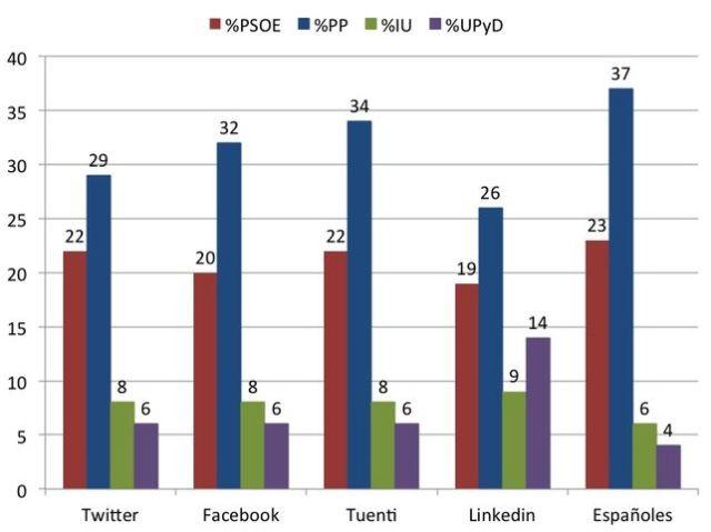 redes_sociales-politica_EDIIMA20121223_0212_5