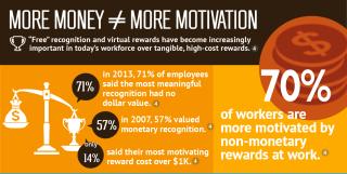 motivar a los trabajadores